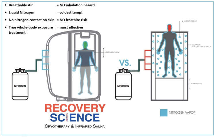 Best whole body cryotherapy in San Diego